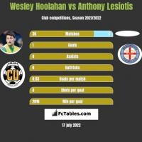 Wesley Hoolahan vs Anthony Lesiotis h2h player stats