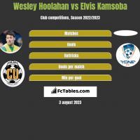 Wesley Hoolahan vs Elvis Kamsoba h2h player stats