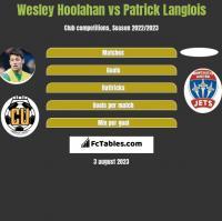 Wesley Hoolahan vs Patrick Langlois h2h player stats