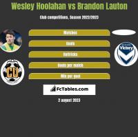 Wesley Hoolahan vs Brandon Lauton h2h player stats