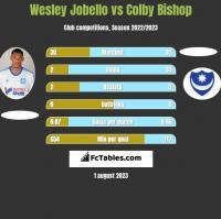 Wesley Jobello vs Colby Bishop h2h player stats