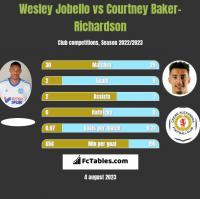 Wesley Jobello vs Courtney Baker-Richardson h2h player stats