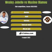 Wesley Jobello vs Maxime Biamou h2h player stats