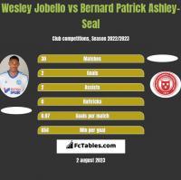 Wesley Jobello vs Bernard Patrick Ashley-Seal h2h player stats