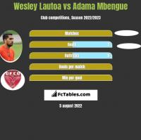 Wesley Lautoa vs Adama Mbengue h2h player stats