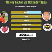 Wesley Lautoa vs Alexander Djiku h2h player stats