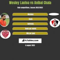 Wesley Lautoa vs Anibal Chala h2h player stats