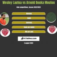 Wesley Lautoa vs Arnold Bouka Moutou h2h player stats