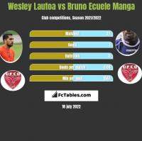 Wesley Lautoa vs Bruno Ecuele Manga h2h player stats