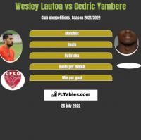 Wesley Lautoa vs Cedric Yambere h2h player stats