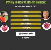 Wesley Lautoa vs Florent Balmont h2h player stats