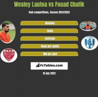 Wesley Lautoa vs Fouad Chafik h2h player stats