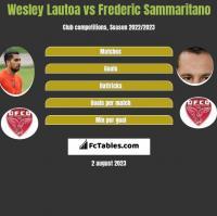 Wesley Lautoa vs Frederic Sammaritano h2h player stats