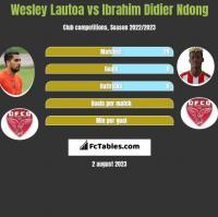 Wesley Lautoa vs Ibrahim Didier Ndong h2h player stats