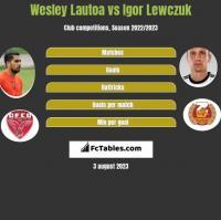 Wesley Lautoa vs Igor Lewczuk h2h player stats