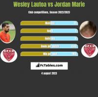 Wesley Lautoa vs Jordan Marie h2h player stats