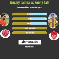 Wesley Lautoa vs Kenny Lala h2h player stats