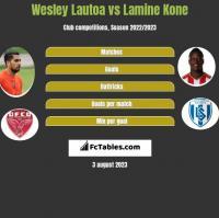 Wesley Lautoa vs Lamine Kone h2h player stats