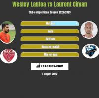 Wesley Lautoa vs Laurent Ciman h2h player stats