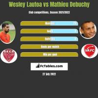 Wesley Lautoa vs Mathieu Debuchy h2h player stats