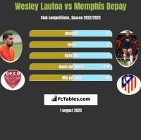 Wesley Lautoa vs Memphis Depay h2h player stats