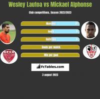 Wesley Lautoa vs Mickael Alphonse h2h player stats