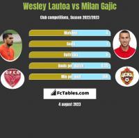 Wesley Lautoa vs Milan Gajic h2h player stats