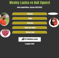 Wesley Lautoa vs Naif Aguerd h2h player stats