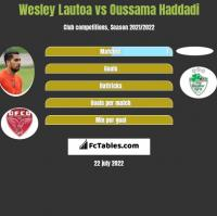 Wesley Lautoa vs Oussama Haddadi h2h player stats
