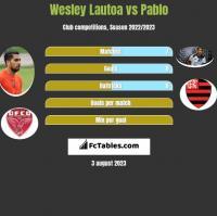 Wesley Lautoa vs Pablo h2h player stats
