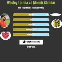 Wesley Lautoa vs Mounir Chouiar h2h player stats