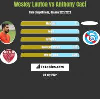 Wesley Lautoa vs Anthony Caci h2h player stats