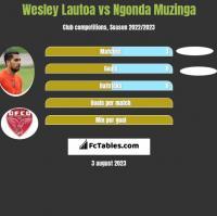 Wesley Lautoa vs Ngonda Muzinga h2h player stats