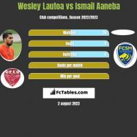 Wesley Lautoa vs Ismail Aaneba h2h player stats
