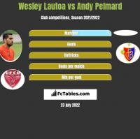 Wesley Lautoa vs Andy Pelmard h2h player stats