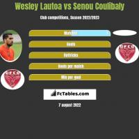 Wesley Lautoa vs Senou Coulibaly h2h player stats