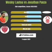 Wesley Lautoa vs Jonathan Panzo h2h player stats