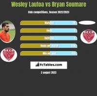 Wesley Lautoa vs Bryan Soumare h2h player stats