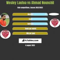 Wesley Lautoa vs Ahmad Nounchil h2h player stats