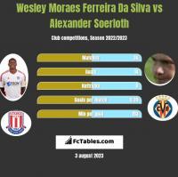 Wesley Moraes Ferreira Da Silva vs Alexander Soerloth h2h player stats