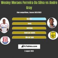 Wesley Moraes Ferreira Da Silva vs Andre Gray h2h player stats