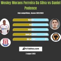 Wesley Moraes Ferreira Da Silva vs Daniel Podence h2h player stats