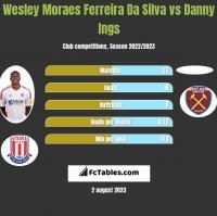 Wesley Moraes Ferreira Da Silva vs Danny Ings h2h player stats
