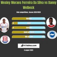 Wesley Moraes Ferreira Da Silva vs Danny Welbeck h2h player stats