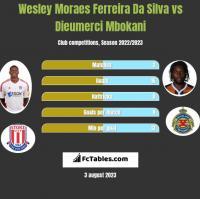 Wesley Moraes Ferreira Da Silva vs Dieumerci Mbokani h2h player stats