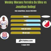 Wesley Moraes Ferreira Da Silva vs Jonathan Bolingi h2h player stats
