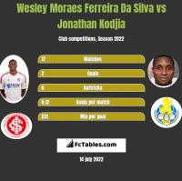 Wesley Moraes Ferreira Da Silva vs Jonathan Kodjia h2h player stats