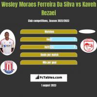 Wesley Moraes Ferreira Da Silva vs Kaveh Rezaei h2h player stats