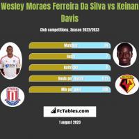 Wesley Moraes Ferreira Da Silva vs Keinan Davis h2h player stats