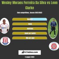 Wesley Moraes Ferreira Da Silva vs Leon Clarke h2h player stats